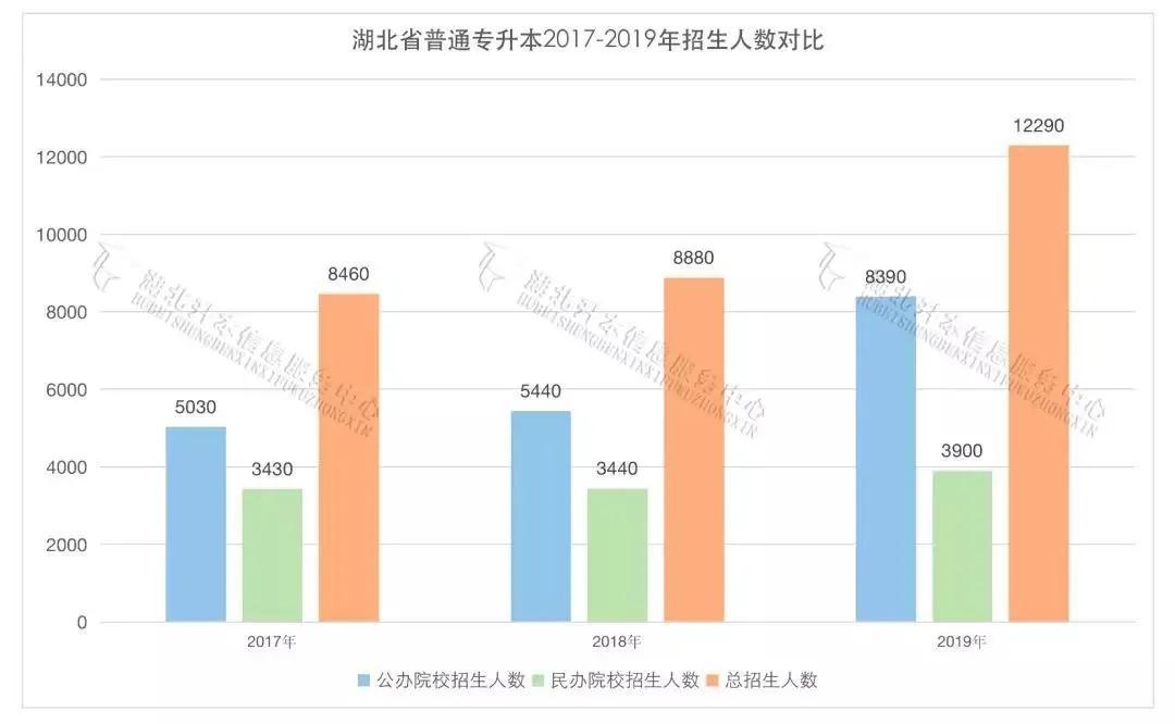 2017-2019湖北专升本招生对比表